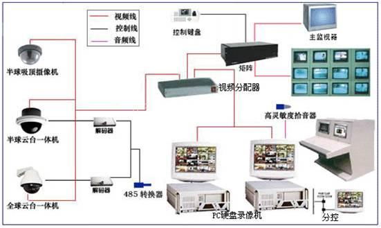 监控系统实例图
