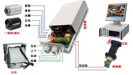 简单监控系统图